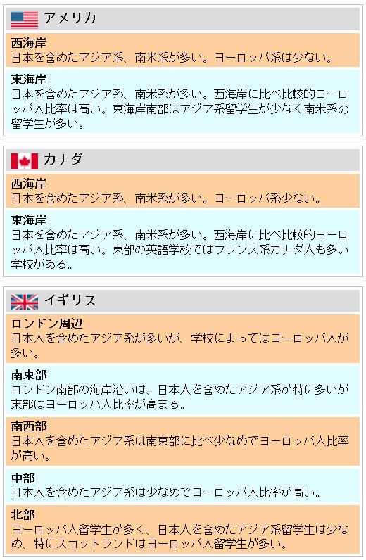 語学留学生の国籍